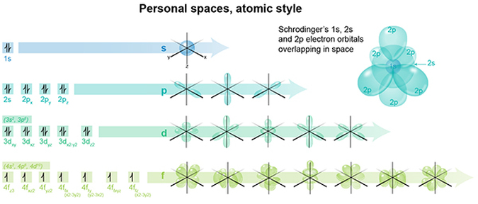 sub-atomic electron shells, hybrid model of atom, quantum numbers, spdf shells and shapes