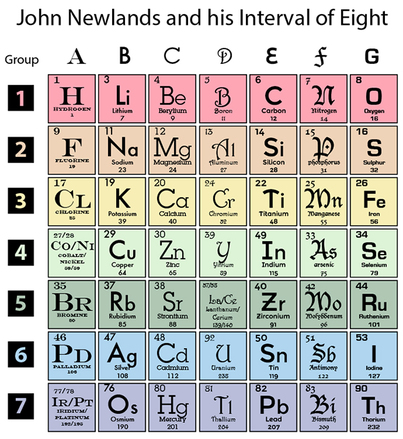 Periodic table history, John Newlands, Interval of Eight