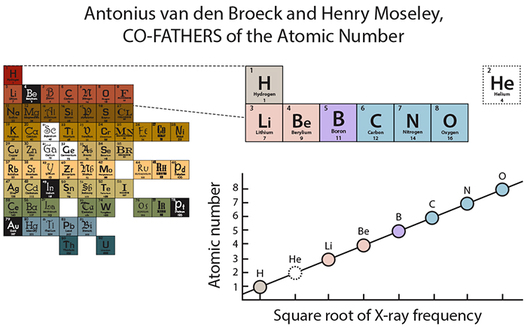 Periodic table history, Antonius van den Broeck, Henry Moseley, discovery of the atomic number