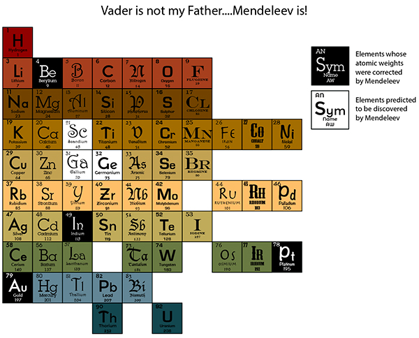 Periodic table history, Dmitri Mendeleev, organization by atomic weight