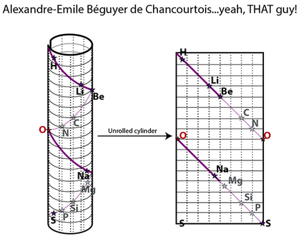 Periodic table history, Alexandre-Emile de Chancourtois, Law of Triads,