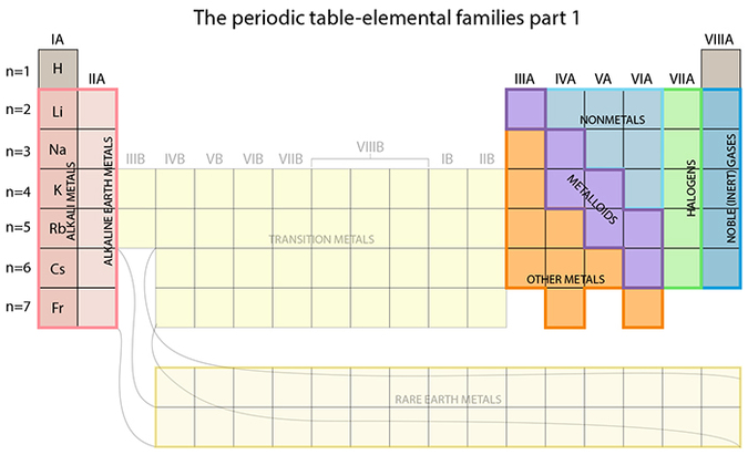 Periodic table organization, elemental families, valence electrons, elements and their reaction characteristics