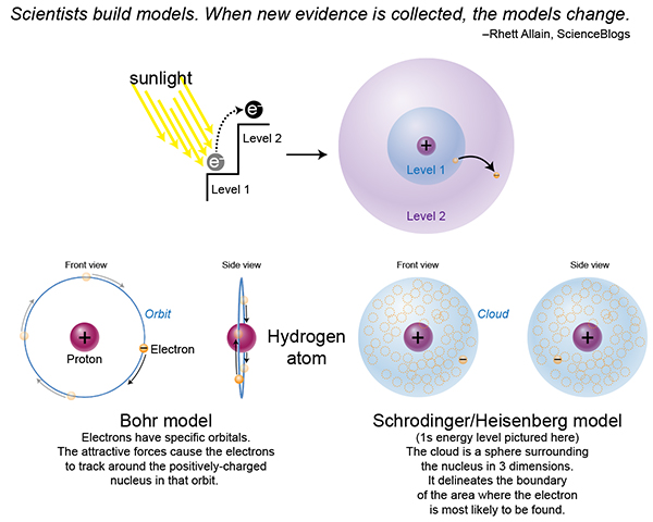 History of the atomic model, Niehls Bohr atomic model, Schrodinger/Heisenberg atomic model
