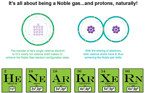 Atomic theory history noble gas Octet rule